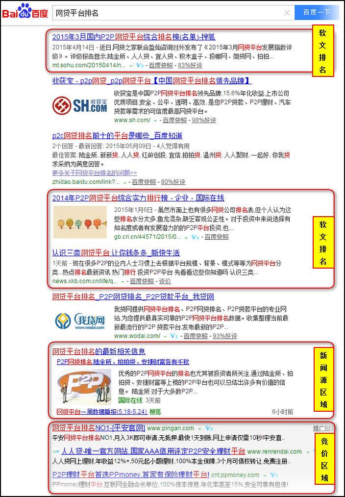 网贷平台排名